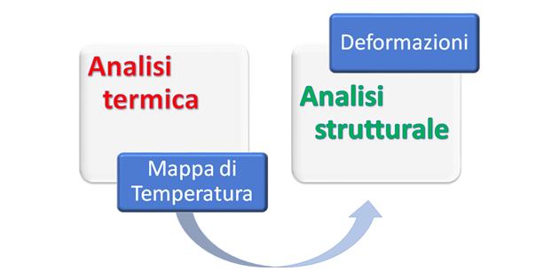 Workflow simulazione termica