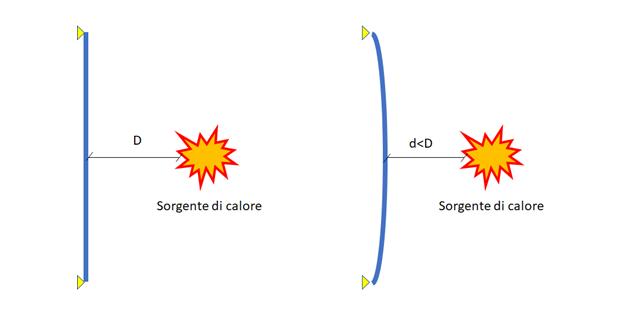 deformazione calore simulazione termica
