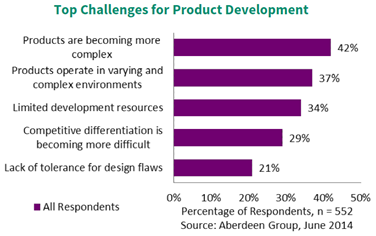challenges product development