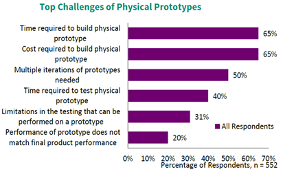 challenges physical prototypes