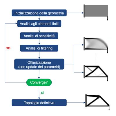 schema metodo SIMP