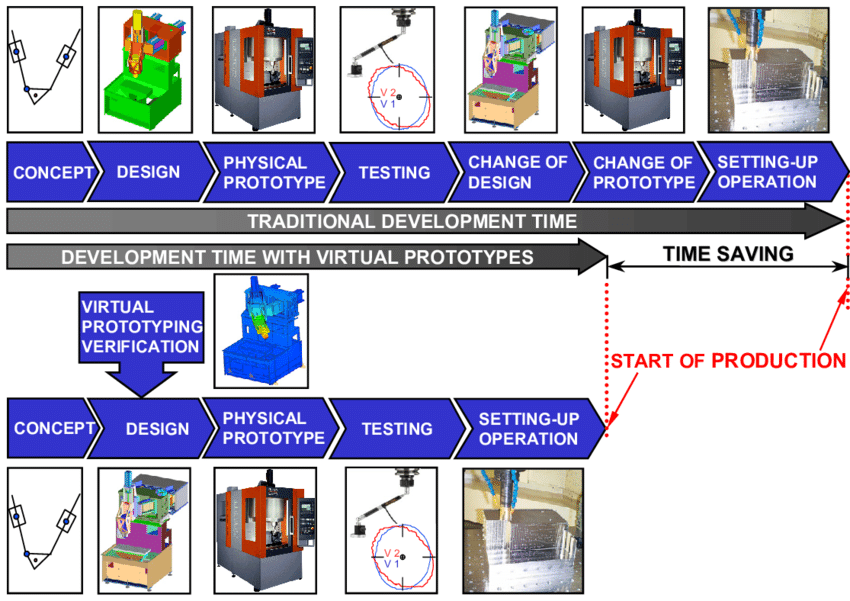 Comparison-of-the-traditional-design-process-and-the-design-process-with-virtual