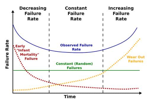 failures grafico - abbassare costi qualità 1