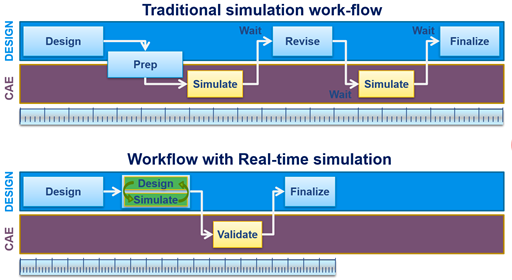 real time simulation work flow