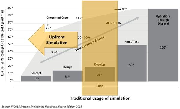 upfront simulation